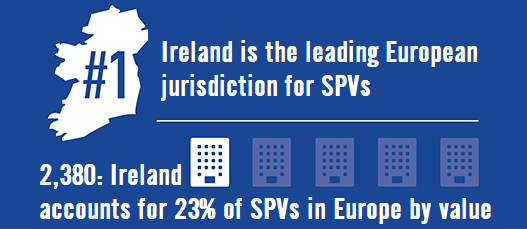 Ireland accounts for 23% of SPVs in Europe by Value